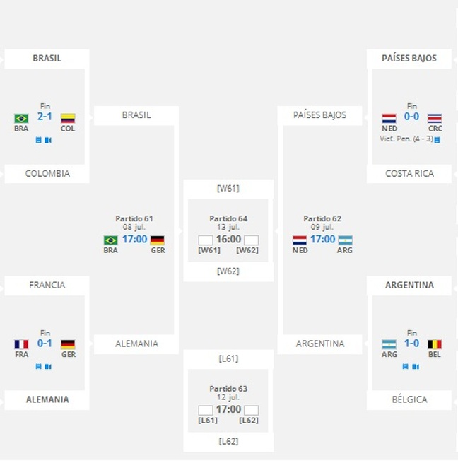 COPA MUNDIAL DE LA FIFA BRASIL 2014 - LOS DE HONDURAS.COM
